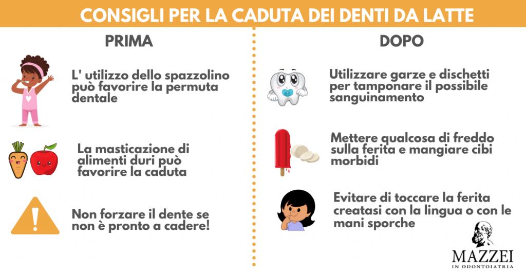Caduta dei denti da latte: qualche consiglio