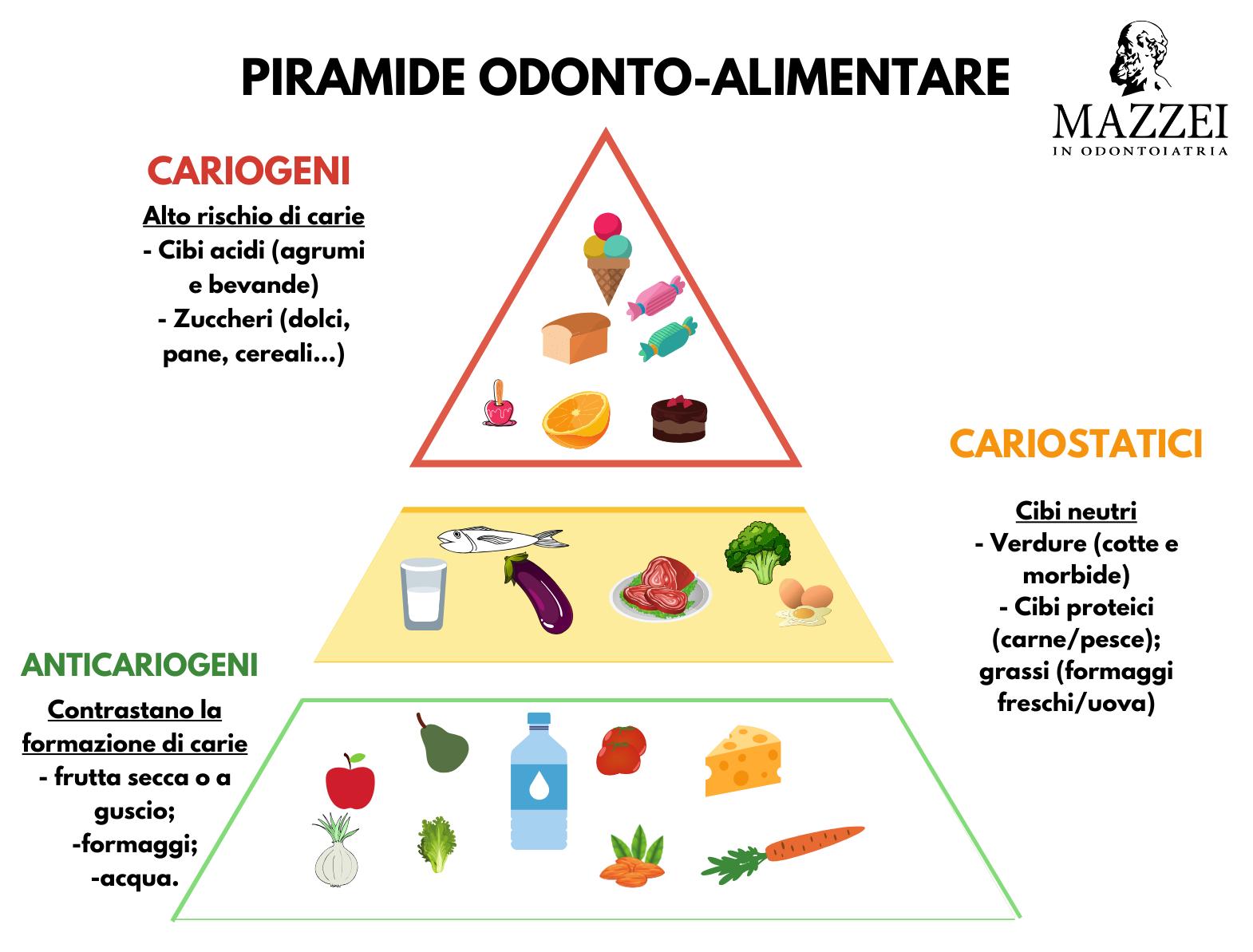 Alimentazione sana e salute orale
