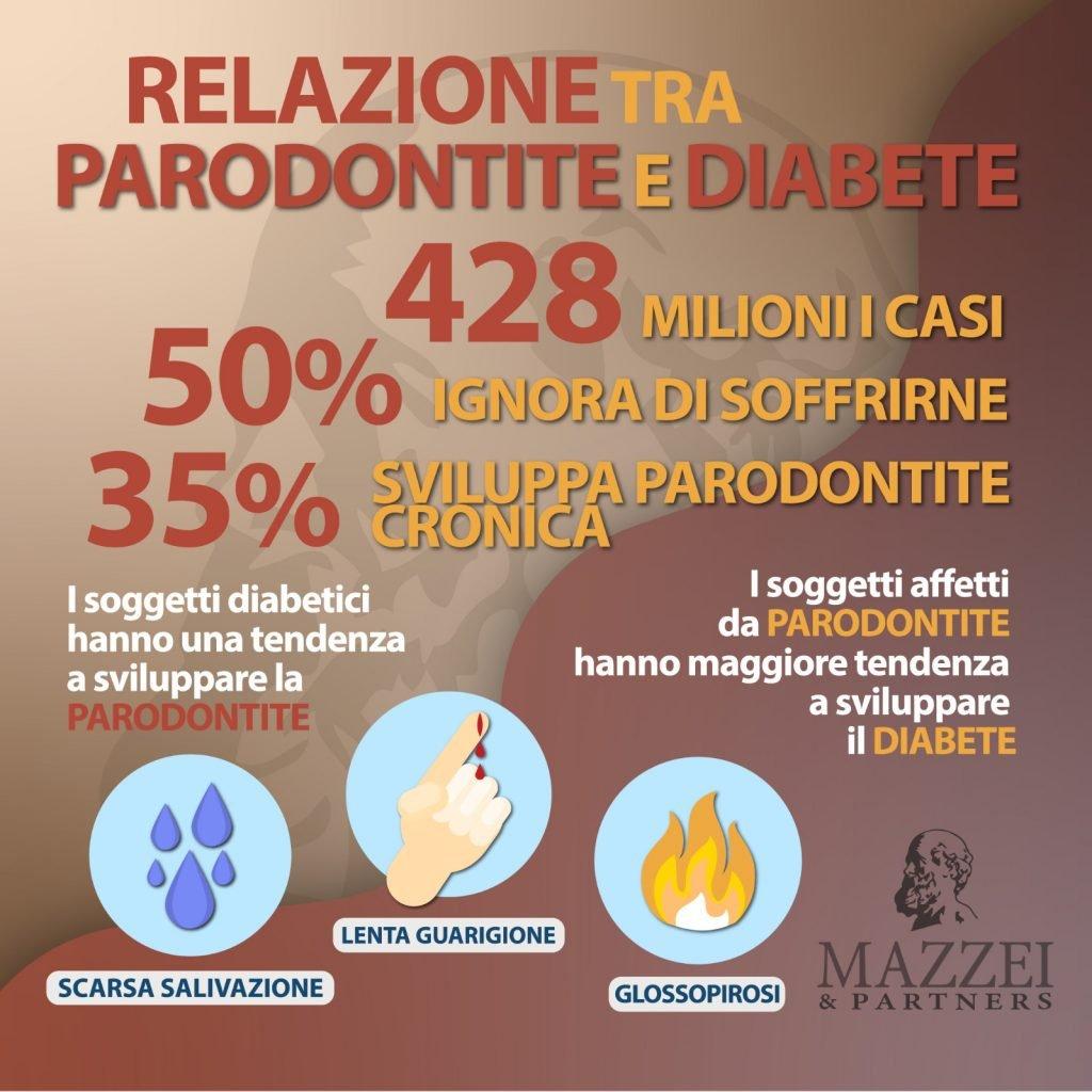 Diabete e denti quale connessione